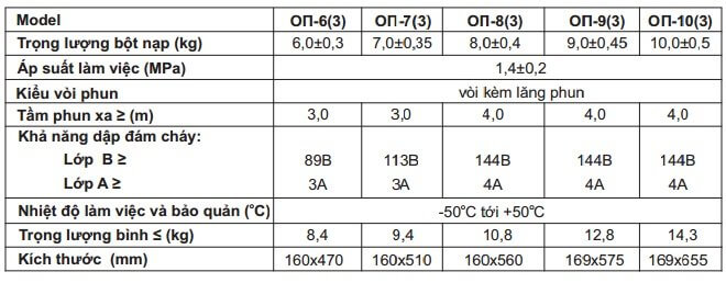 Thông số bình bột 6 - 10Kg