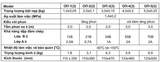 Thông số bình bột 1 - 5Kg