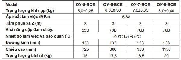 Thông số kỹ thuật bình chữa cháy C02 Nga