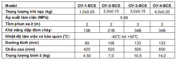 Thông số kỹ thuật bình chữa cháy CO2 5 - 8Kg